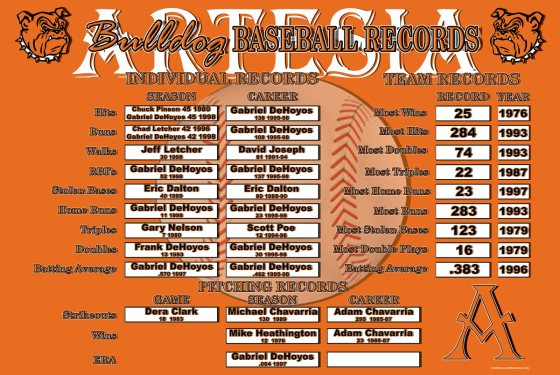Artesia-Baseball-Records-1-o